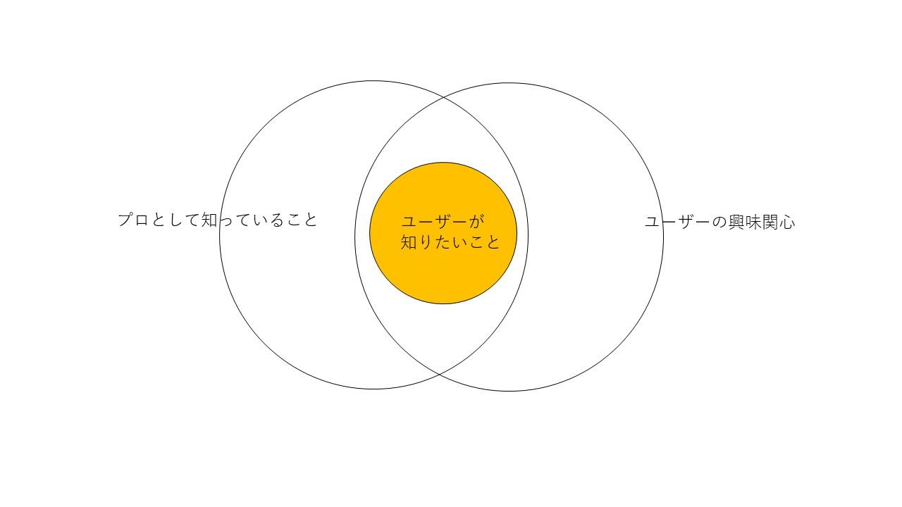 保護中: Utilityarts式ブログの書き方 入門編